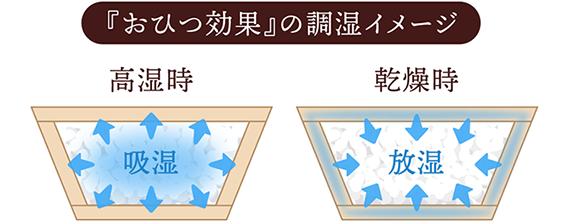 COBITSU_商品文章内3_1_2